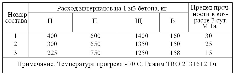 Бетон температура при укладки 131
