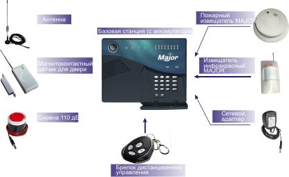 Major-gsm panic - это кнопка тревожной сигнализации для самостоятельной охраны имущества