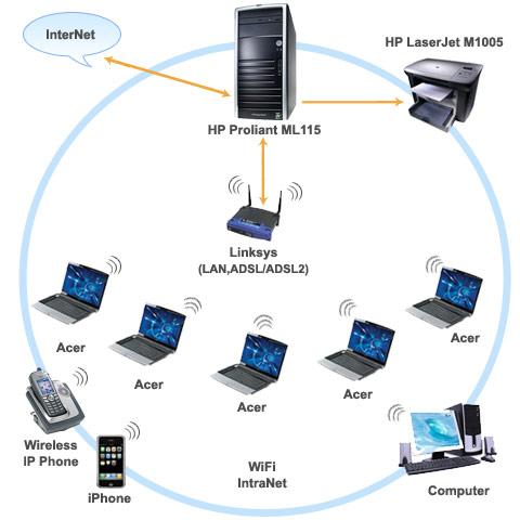 Wi-Fi Офис От Nstor