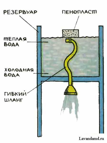 Как сделать уровень воды своими руками